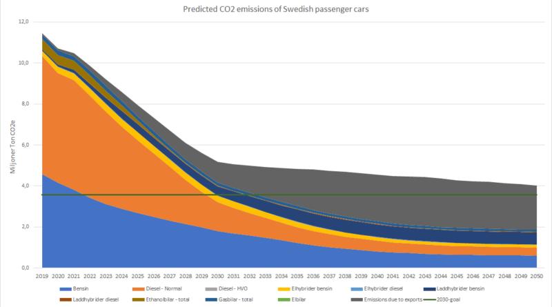 Ny analys: Så slår exporten av miljöbilar mot klimatet